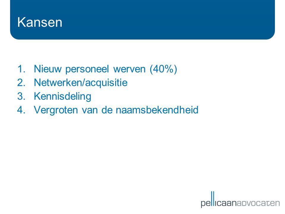 1.Nieuw personeel werven (40%) 2.Netwerken/acquisitie 3.Kennisdeling 4.Vergroten van de naamsbekendheid Kansen