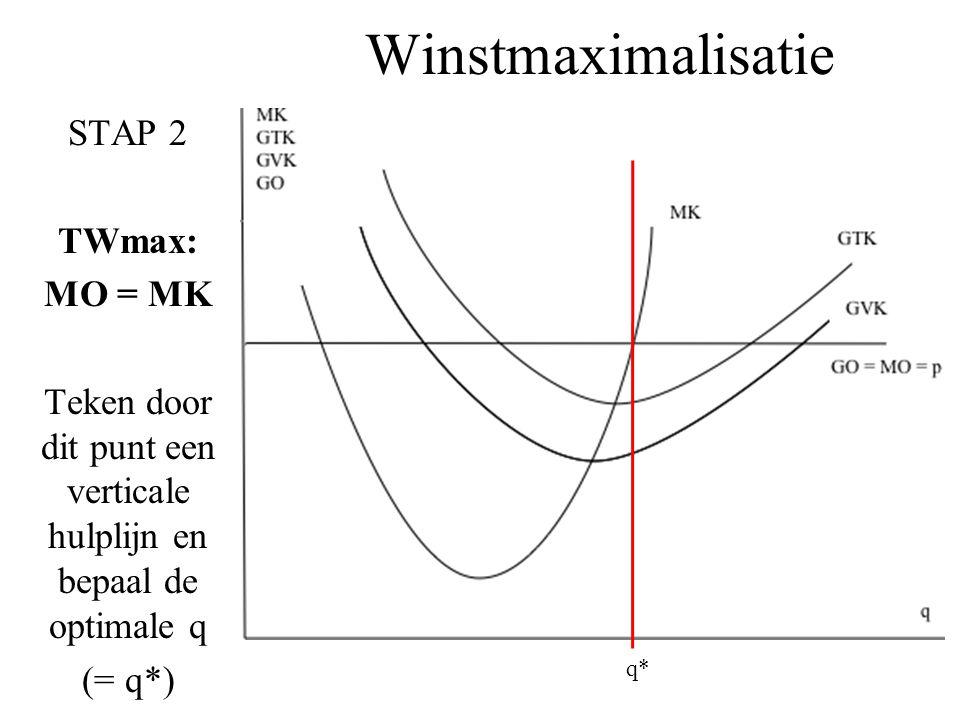 Winstmaximalisatie STAP 2 TWmax: MO = MK Teken door dit punt een verticale hulplijn en bepaal de optimale q (= q*) q*