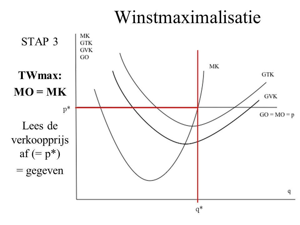 Winstmaximalisatie STAP 3 TWmax: MO = MK Lees de verkoopprijs af (= p*) = gegeven q* p*