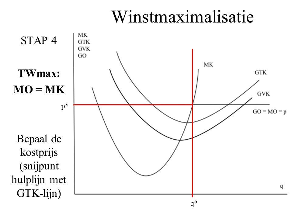 Winstmaximalisatie STAP 4 TWmax: MO = MK Bepaal de kostprijs (snijpunt hulplijn met GTK-lijn) q* p*