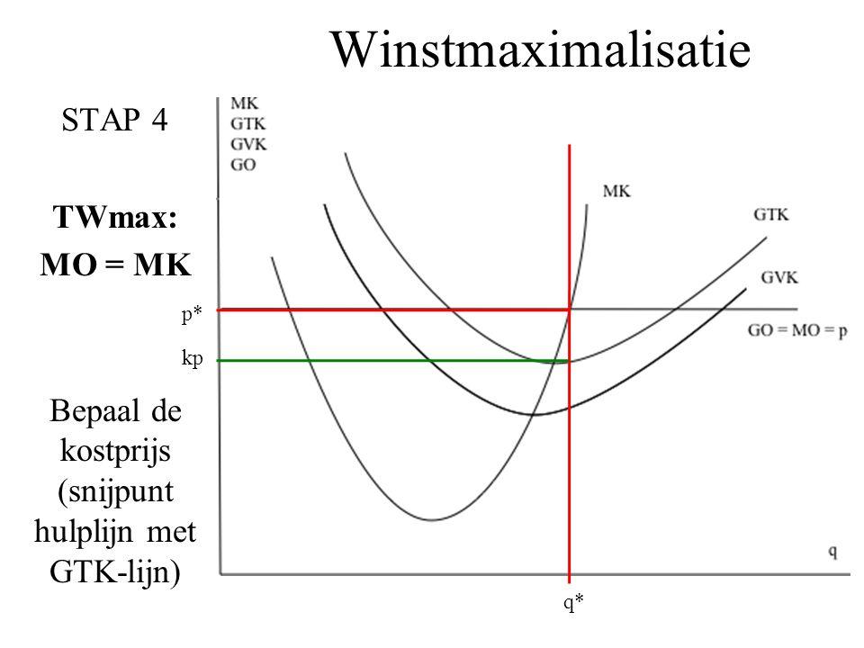 Winstmaximalisatie STAP 4 TWmax: MO = MK Bepaal de kostprijs (snijpunt hulplijn met GTK-lijn) q* p* kp