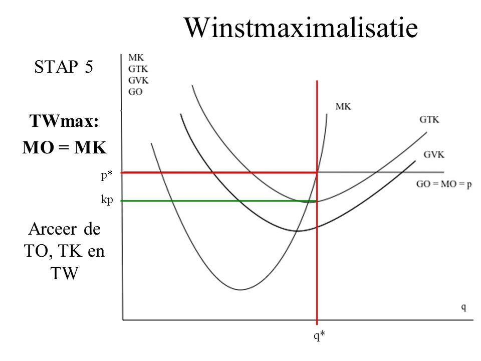 Winstmaximalisatie STAP 5 TWmax: MO = MK Arceer de TO, TK en TW q* p* kp