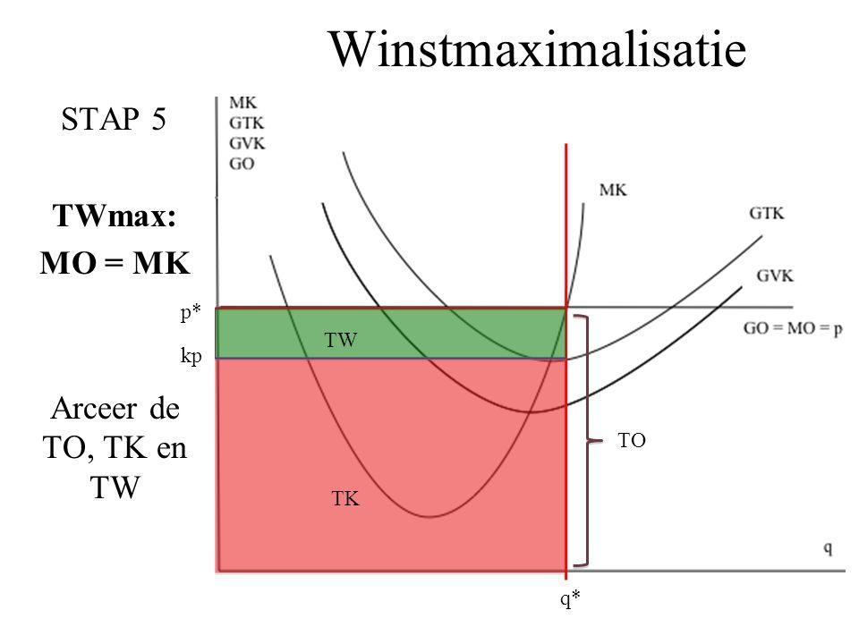 Winstmaximalisatie STAP 5 TWmax: MO = MK Arceer de TO, TK en TW q* p* kp TK TW TO