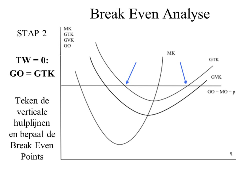 Break Even Analyse STAP 2 TW = 0: GO = GTK Teken de verticale hulplijnen en bepaal de Break Even Points