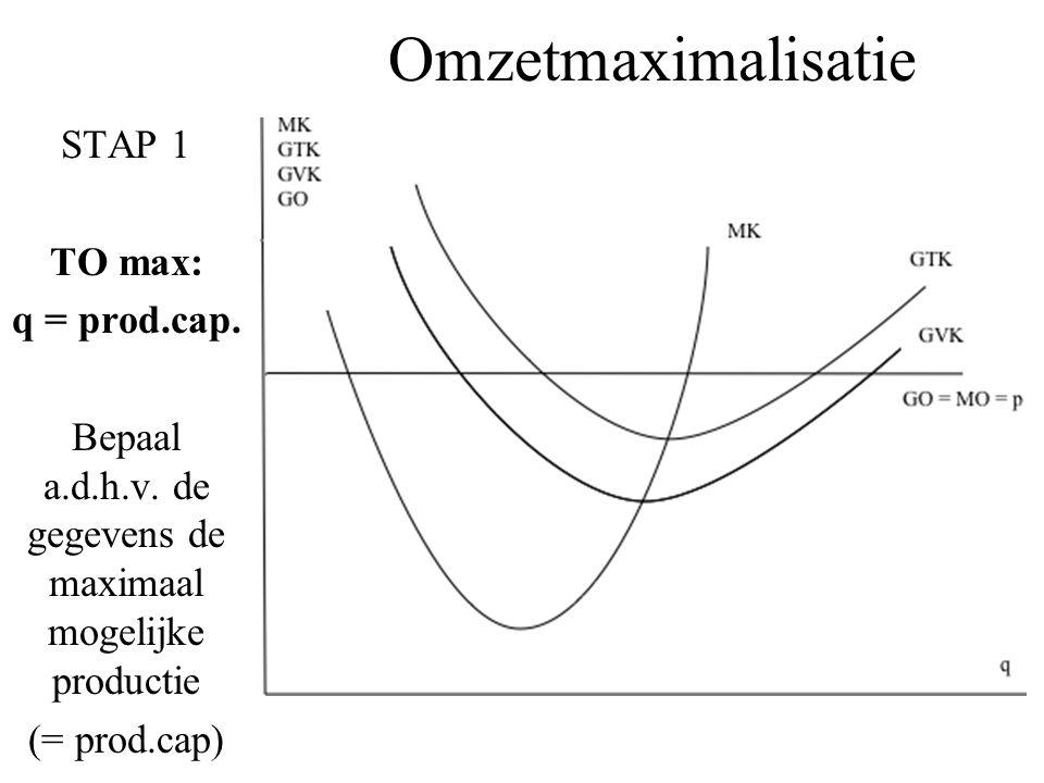 Omzetmaximalisatie STAP 1 TO max: q = prod.cap. Bepaal a.d.h.v. de gegevens de maximaal mogelijke productie (= prod.cap)