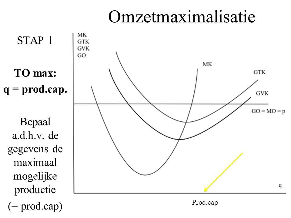 Omzetmaximalisatie STAP 1 TO max: q = prod.cap. Bepaal a.d.h.v. de gegevens de maximaal mogelijke productie (= prod.cap) Prod.cap