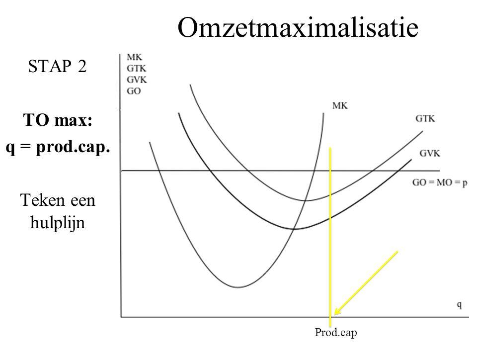 Omzetmaximalisatie STAP 2 TO max: q = prod.cap. Teken een hulplijn Prod.cap