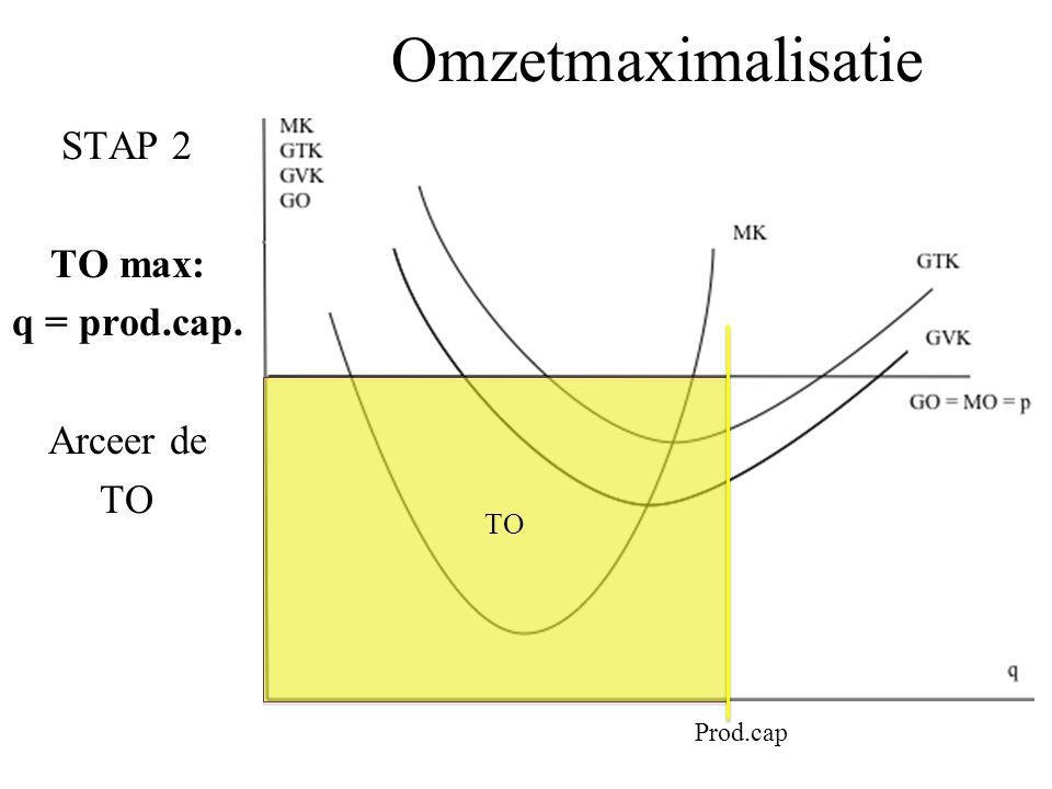 Omzetmaximalisatie STAP 2 TO max: q = prod.cap. Arceer de TO Prod.cap TO