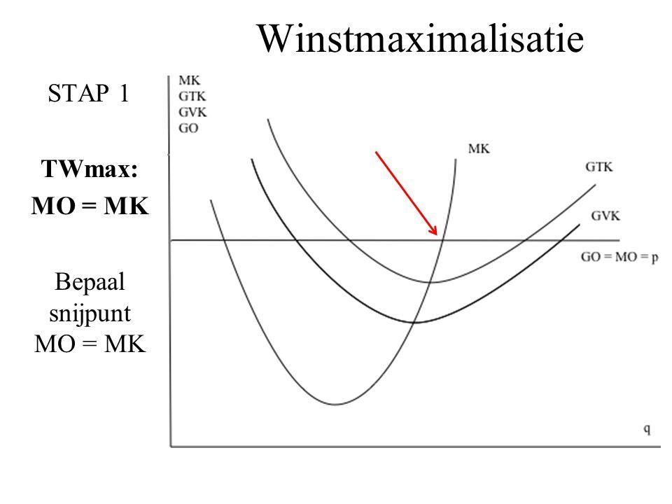 Winstmaximalisatie STAP 1 TWmax: MO = MK Bepaal snijpunt MO = MK
