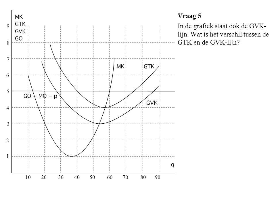 Vraag 5 In de grafiek staat ook de GVK- lijn. Wat is het verschil tussen de GTK en de GVK-lijn?