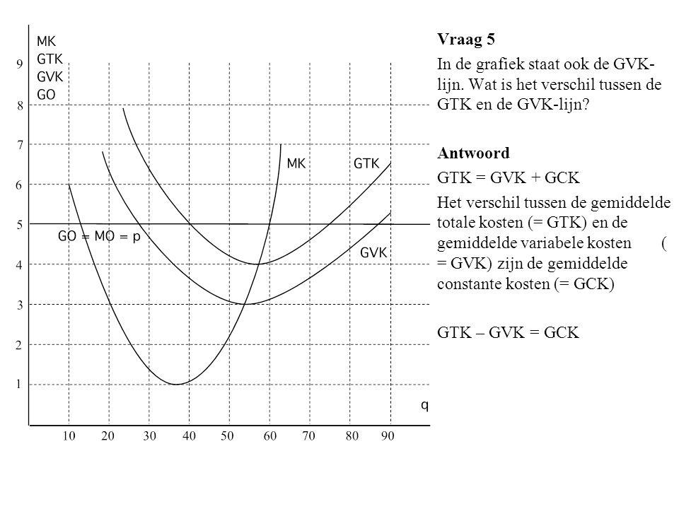 Vraag 5 In de grafiek staat ook de GVK- lijn. Wat is het verschil tussen de GTK en de GVK-lijn? Antwoord GTK = GVK + GCK Het verschil tussen de gemidd