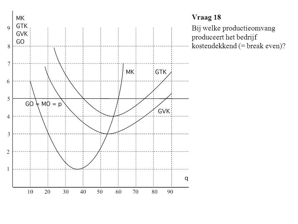 Vraag 18 Bij welke productieomvang produceert het bedrijf kostendekkend (= break even)?