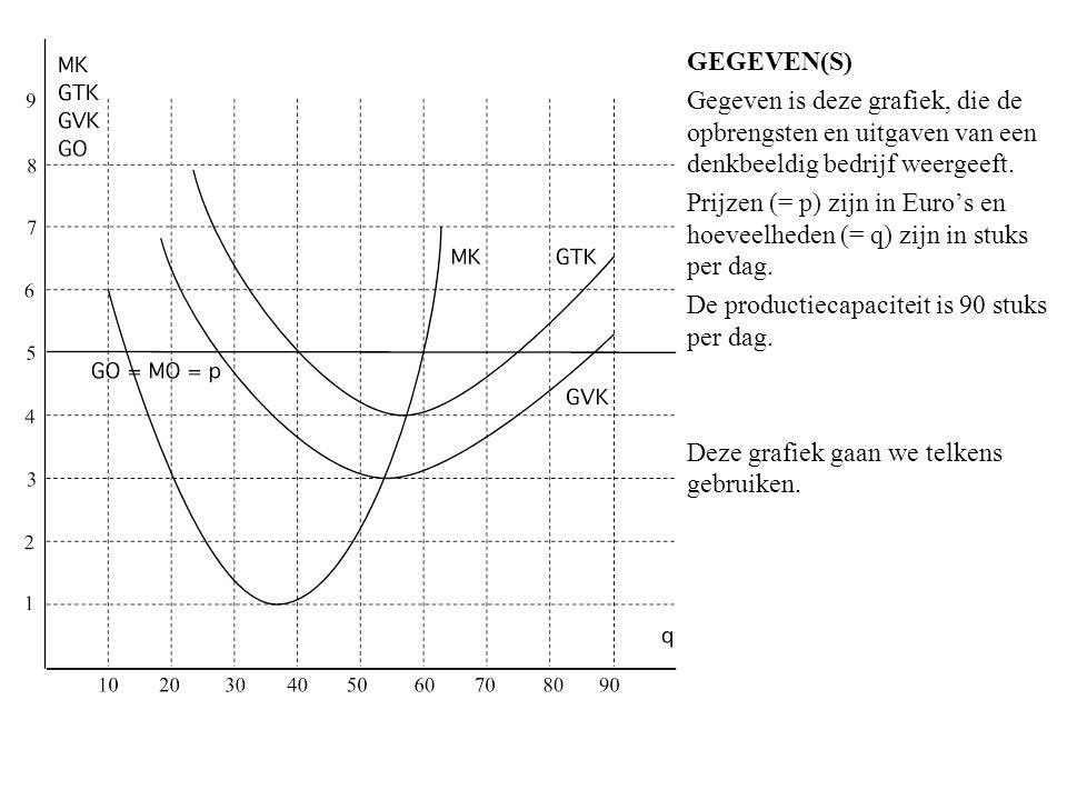 GEGEVEN(S) Gegeven is deze grafiek, die de opbrengsten en uitgaven van een denkbeeldig bedrijf weergeeft. Prijzen (= p) zijn in Euro's en hoeveelheden