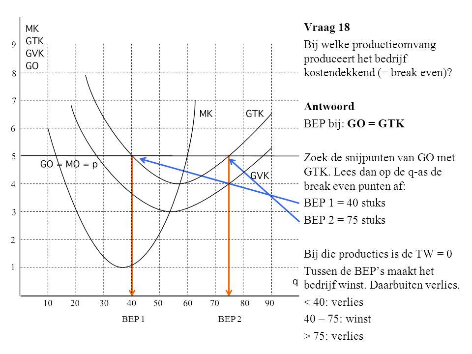Vraag 18 Bij welke productieomvang produceert het bedrijf kostendekkend (= break even)? Antwoord BEP bij: GO = GTK Zoek de snijpunten van GO met GTK.