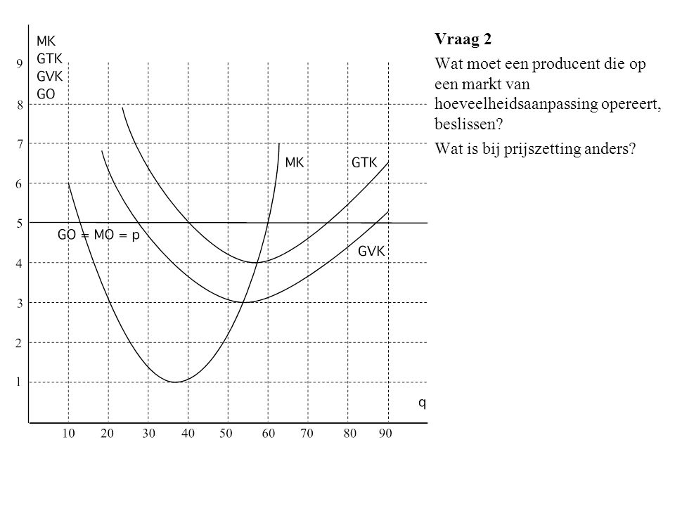 Vraag 2 Wat moet een producent die op een markt van hoeveelheidsaanpassing opereert, beslissen? Wat is bij prijszetting anders?
