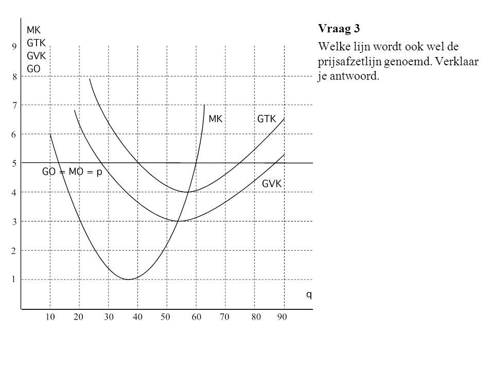 Vraag 18 Bij welke productieomvang produceert het bedrijf kostendekkend (= break even).