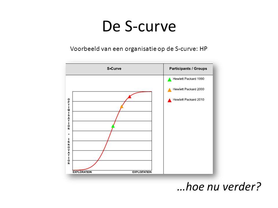 De S-curve …hoe nu verder? Voorbeeld van een organisatie op de S-curve: HP