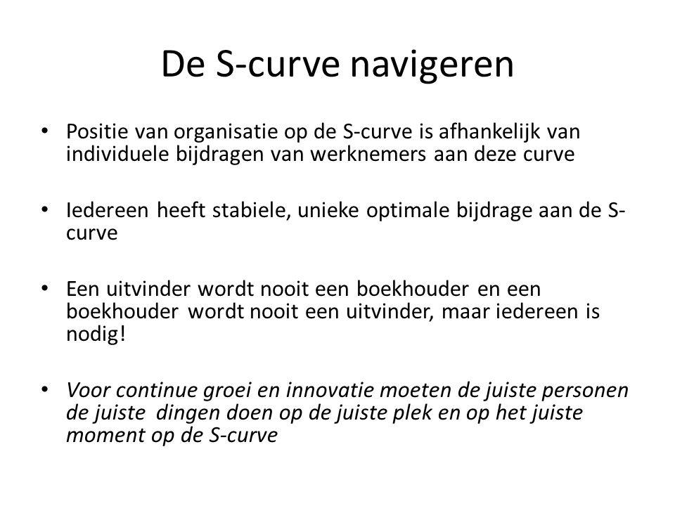 De S-curve navigeren Positie van organisatie op de S-curve is afhankelijk van individuele bijdragen van werknemers aan deze curve Iedereen heeft stabi