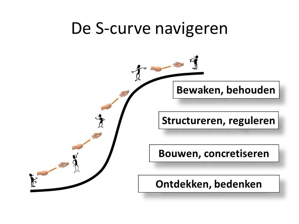 De S-curve navigeren Ontdekken, bedenken Bouwen, concretiseren Structureren, reguleren Bewaken, behouden