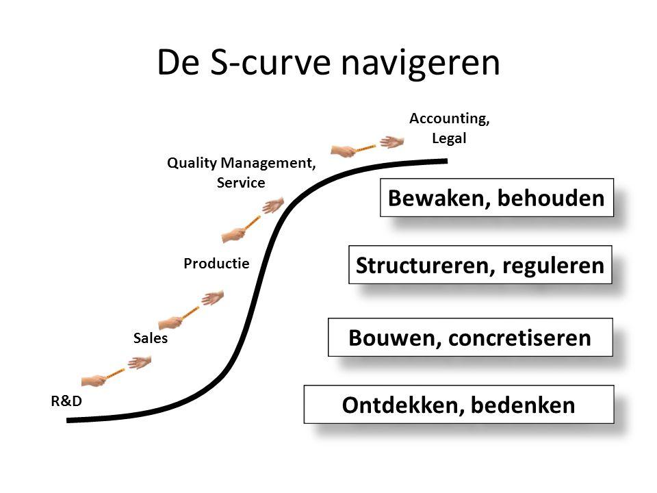 De S-curve navigeren Ontdekken, bedenken Bouwen, concretiseren Structureren, reguleren Bewaken, behouden R&D Quality Management, Service Accounting, L