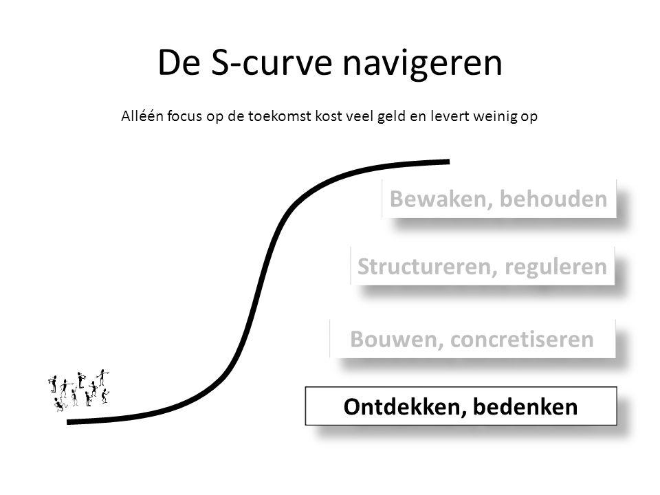 De S-curve navigeren Alléén focus op de toekomst kost veel geld en levert weinig op Ontdekken, bedenken Bouwen, concretiseren Structureren, reguleren