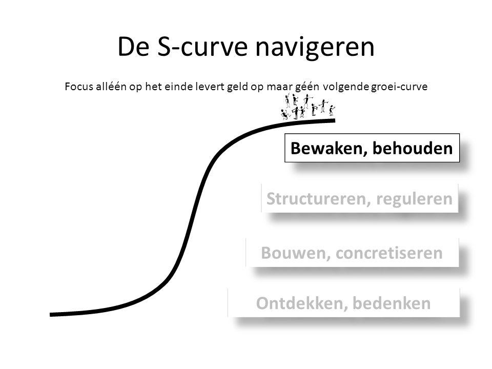 De S-curve navigeren Focus alléén op het einde levert geld op maar géén volgende groei-curve Ontdekken, bedenken Bouwen, concretiseren Structureren, r