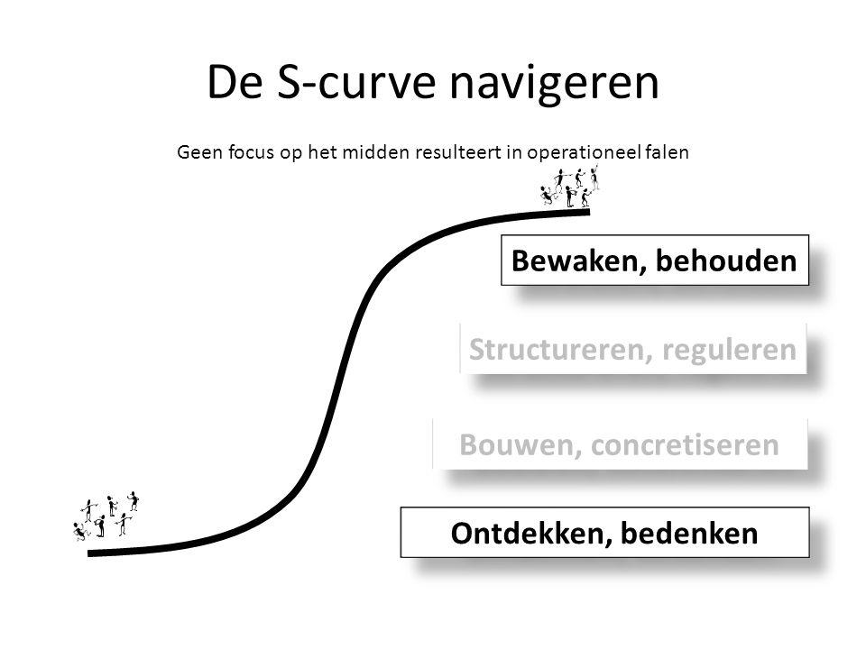 De S-curve navigeren Geen focus op het midden resulteert in operationeel falen Ontdekken, bedenken Bouwen, concretiseren Structureren, reguleren Bewak