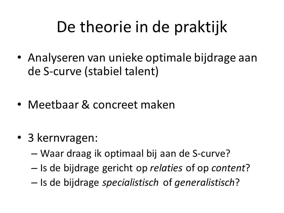 De theorie in de praktijk Analyseren van unieke optimale bijdrage aan de S-curve (stabiel talent) Meetbaar & concreet maken 3 kernvragen: – Waar draag