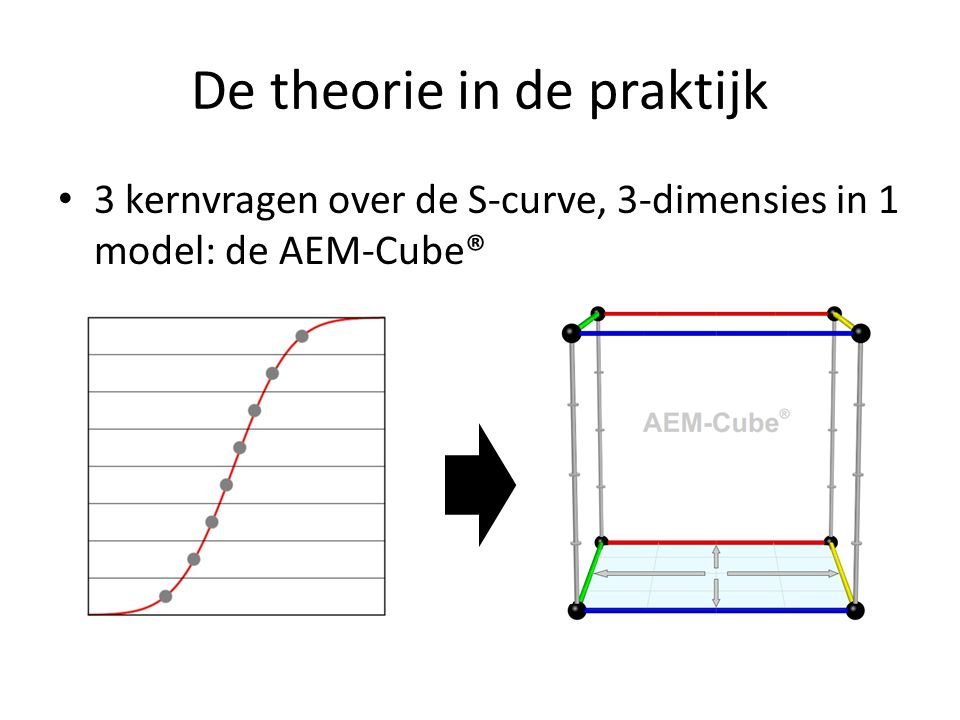De theorie in de praktijk 3 kernvragen over de S-curve, 3-dimensies in 1 model: de AEM-Cube®