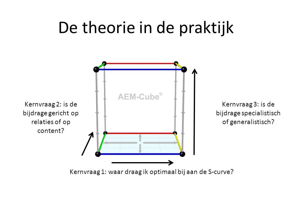 De theorie in de praktijk Kernvraag 1: waar draag ik optimaal bij aan de S-curve? Kernvraag 2: is de bijdrage gericht op relaties of op content? Kernv