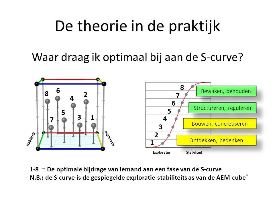 De theorie in de praktijk Waar draag ik optimaal bij aan de S-curve? 1 2 3 4 5 6 7 8 1 2 3 4 5 6 7 8 exploratie stabiliteit Exploratie Stabiliteit 1-8