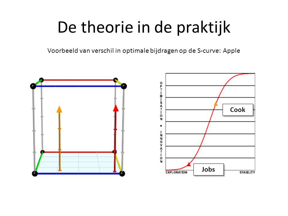 De theorie in de praktijk Voorbeeld van verschil in optimale bijdragen op de S-curve: Apple Cook Jobs