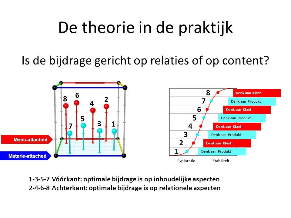 De theorie in de praktijk Is de bijdrage gericht op relaties of op content? 1-3-5-7 Vóórkant: optimale bijdrage is op inhoudelijke aspecten 2-4-6-8 Ac