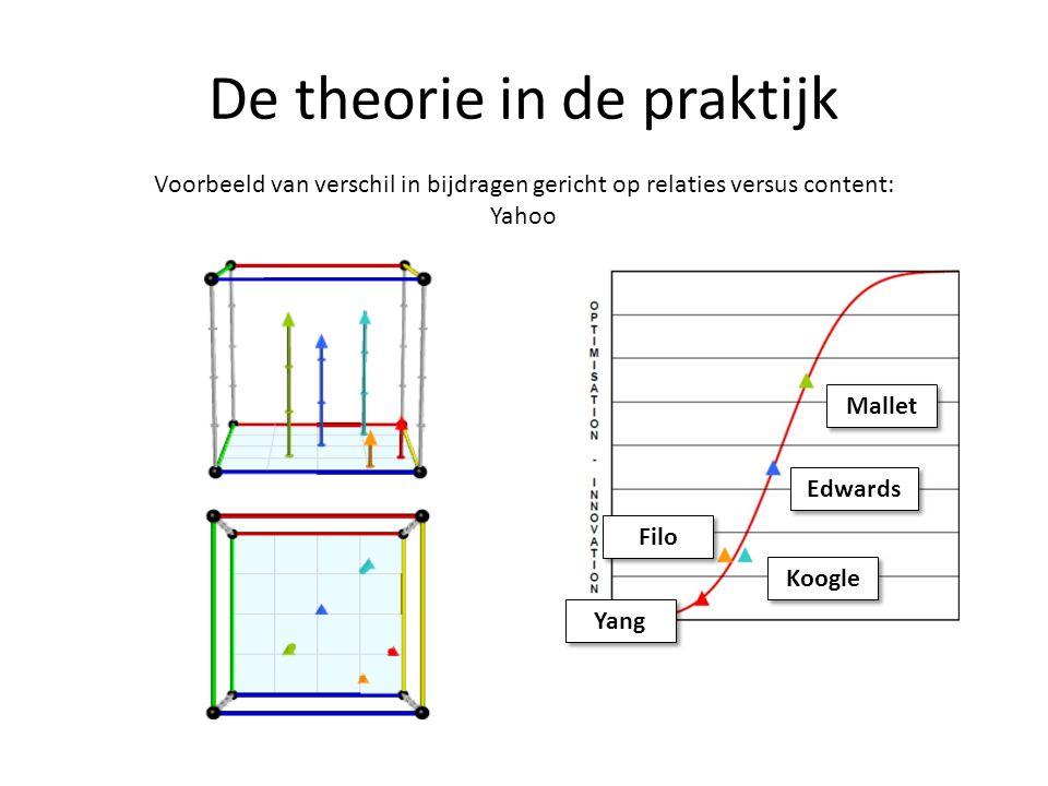 De theorie in de praktijk Voorbeeld van verschil in bijdragen gericht op relaties versus content: Yahoo Mallet Edwards Filo Koogle Yang