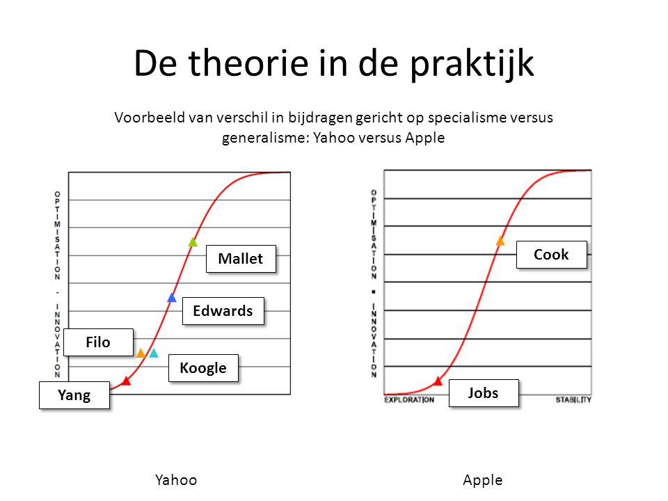 De theorie in de praktijk Voorbeeld van verschil in bijdragen gericht op specialisme versus generalisme: Yahoo versus Apple Mallet Edwards Filo Koogle