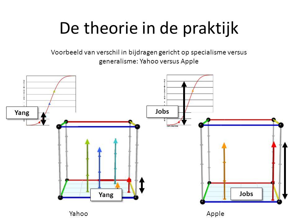 De theorie in de praktijk Voorbeeld van verschil in bijdragen gericht op specialisme versus generalisme: Yahoo versus Apple Yang Jobs YahooApple Jobs