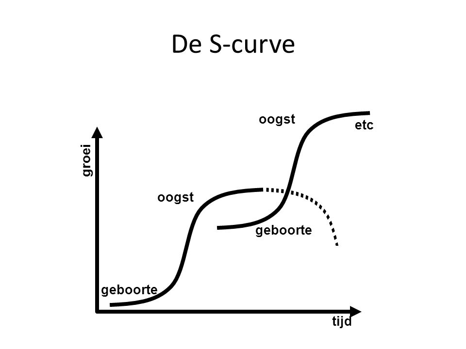 De S-curve groei tijd geboorte oogst etc