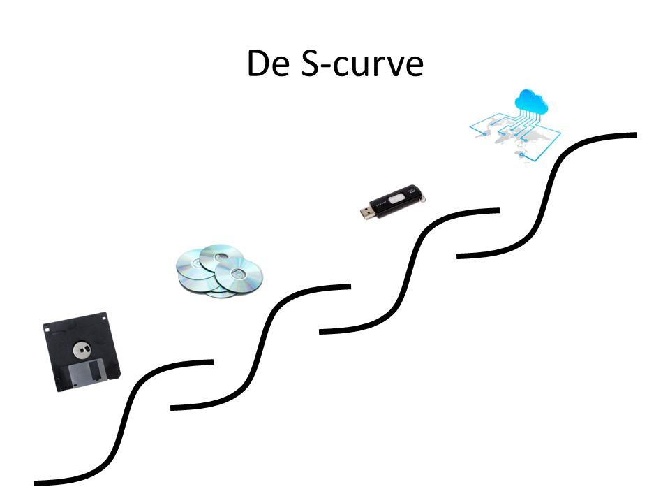 De S-curve navigeren Boodschap: Manage de gehele curve Ontdekken, bedenken Bouwen, concretiseren Structureren, reguleren Bewaken, behouden