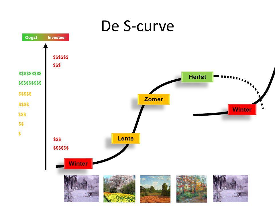 De S-curve groei tijd geboorte oogst etc Nokia Blackberry Borders Kodak Blockbuster IBM Apple(?)