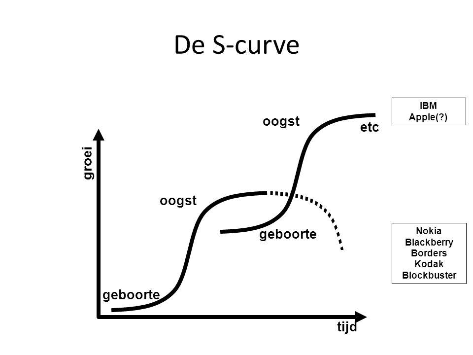 De theorie in de praktijk Analyseren van unieke optimale bijdrage aan de S-curve (stabiel talent) Meetbaar & concreet maken 3 kernvragen: – Waar draag ik optimaal bij aan de S-curve.