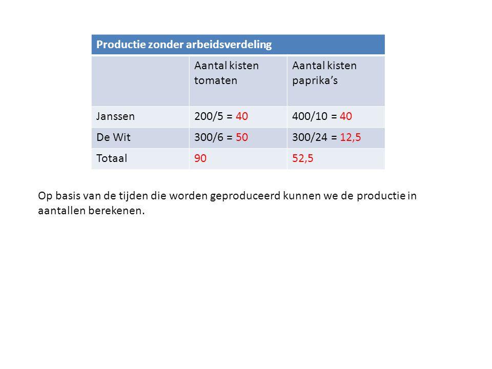 Op basis van de tijden die worden geproduceerd kunnen we de productie in aantallen berekenen. Productie zonder arbeidsverdeling Aantal kisten tomaten