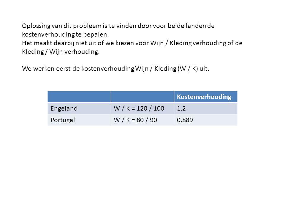 Kostenverhouding EngelandW / K = 120 / 1001,2 PortugalW / K = 80 / 900,889 Oplossing van dit probleem is te vinden door voor beide landen de kostenver