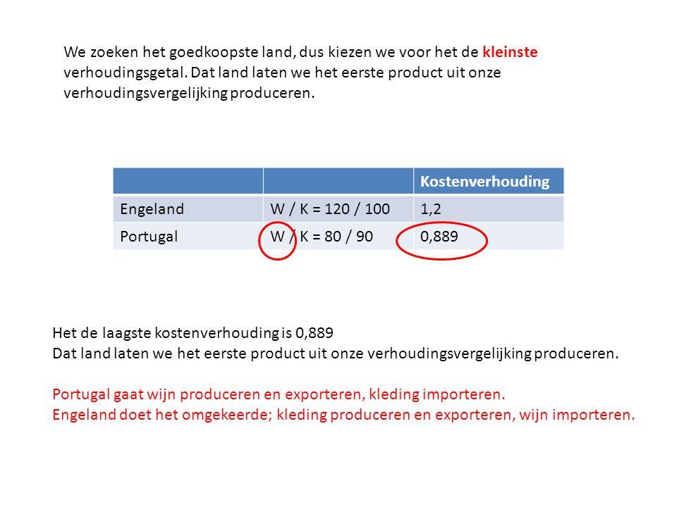 Kostenverhouding EngelandW / K = 120 / 1001,2 PortugalW / K = 80 / 900,889 Het de laagste kostenverhouding is 0,889 Dat land laten we het eerste produ