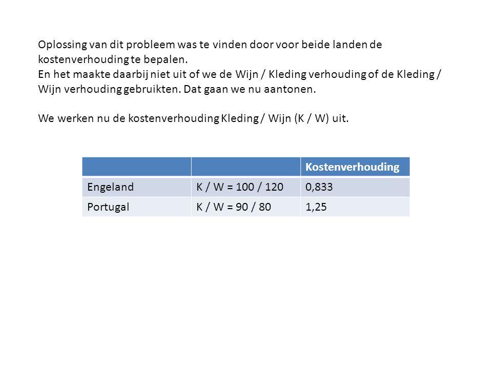Kostenverhouding EngelandK / W = 100 / 1200,833 PortugalK / W = 90 / 801,25 Oplossing van dit probleem was te vinden door voor beide landen de kostenv