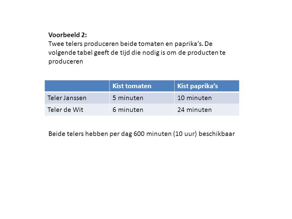 Kist tomatenKist paprika's Teler Janssen5 minuten10 minuten Teler de Wit6 minuten24 minuten Beide telers hebben per dag 600 minuten (10 uur) beschikba