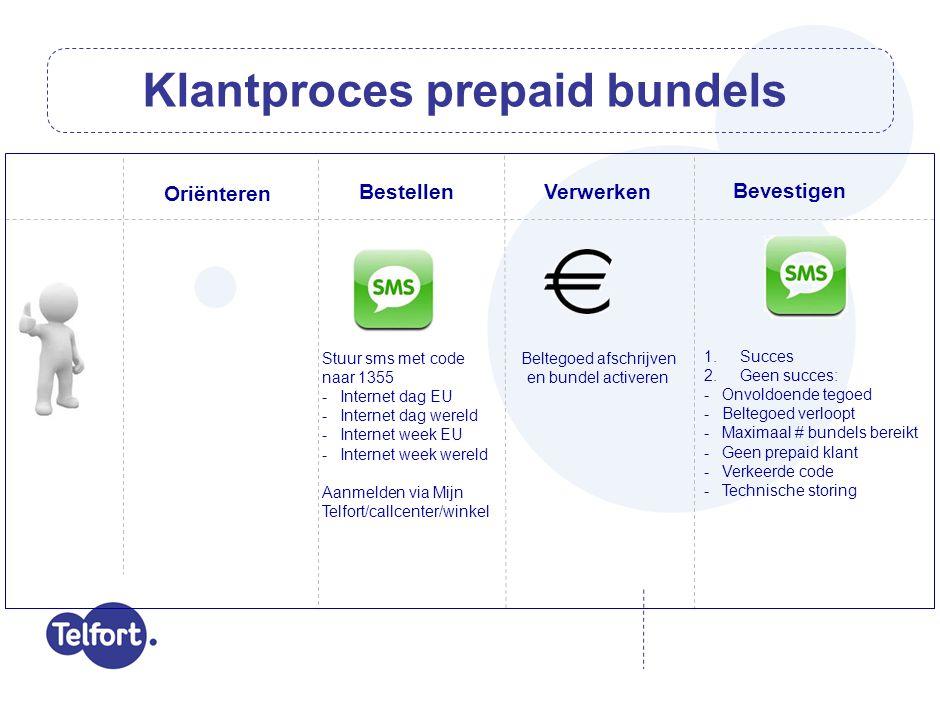 Klantproces prepaid bundels Bestellen Bevestigen Oriënteren Stuur sms met code naar 1355 -Internet dag EU -Internet dag wereld -Internet week EU -Inte
