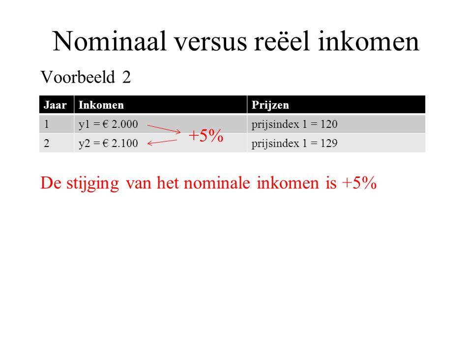 Nominaal versus reëel inkomen Voorbeeld 2 De stijging van het nominale inkomen is +5% JaarInkomenPrijzen 1y1 = € 2.000prijsindex 1 = 120 2y2 = € 2.100