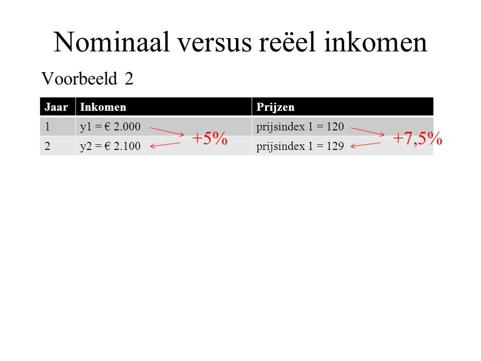 Nominaal versus reëel inkomen Voorbeeld 2 JaarInkomenPrijzen 1y1 = € 2.000prijsindex 1 = 120 2y2 = € 2.100prijsindex 1 = 129 +5%+7,5%