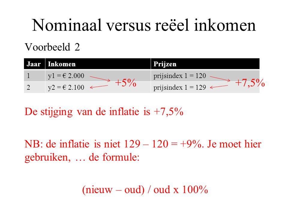 Nominaal versus reëel inkomen Voorbeeld 2 De stijging van de inflatie is +7,5% NB: de inflatie is niet 129 – 120 = +9%. Je moet hier gebruiken, … de f
