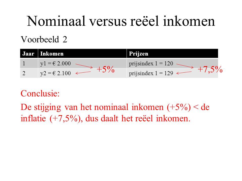 Nominaal versus reëel inkomen Voorbeeld 2 Conclusie: De stijging van het nominaal inkomen (+5%) < de inflatie (+7,5%), dus daalt het reëel inkomen. Ja